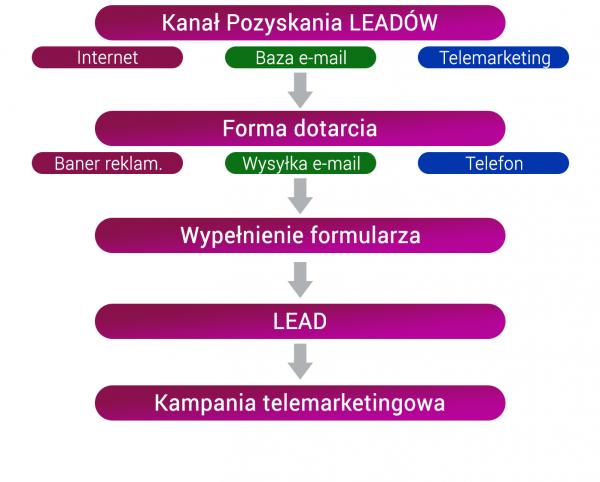 Schemat opisujący jak działa kampania leadowa